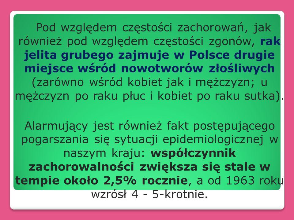 Pod względem częstości zachorowań, jak również pod względem częstości zgonów, rak jelita grubego zajmuje w Polsce drugie miejsce wśród nowotworów złośliwych (zarówno wśród kobiet jak i mężczyzn; u mężczyzn po raku płuc i kobiet po raku sutka).