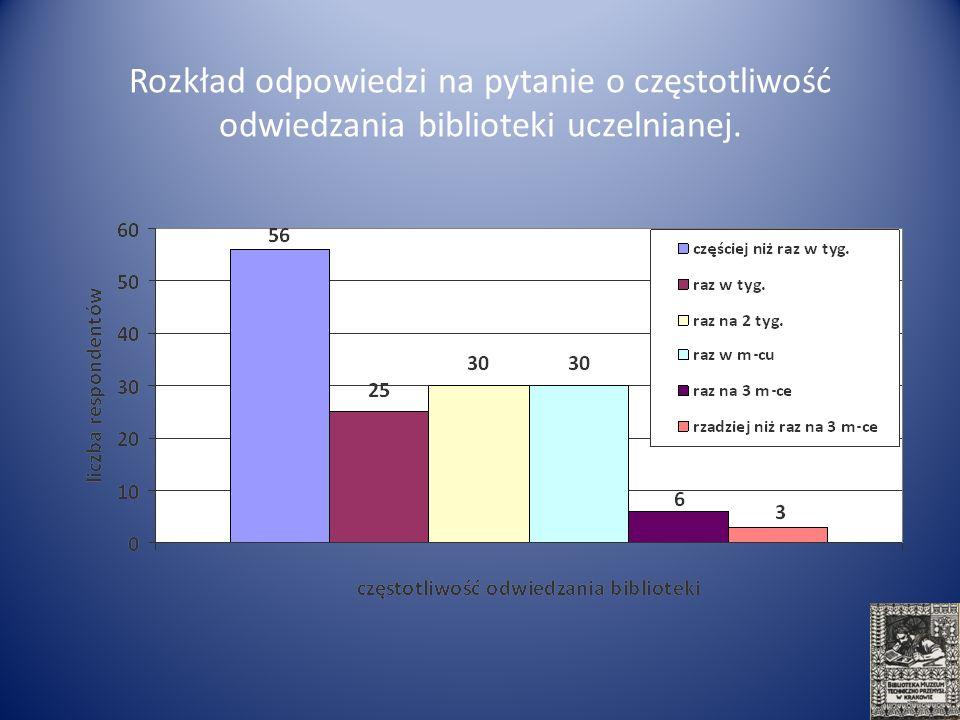 Rozkład odpowiedzi na pytanie o częstotliwość odwiedzania biblioteki uczelnianej.