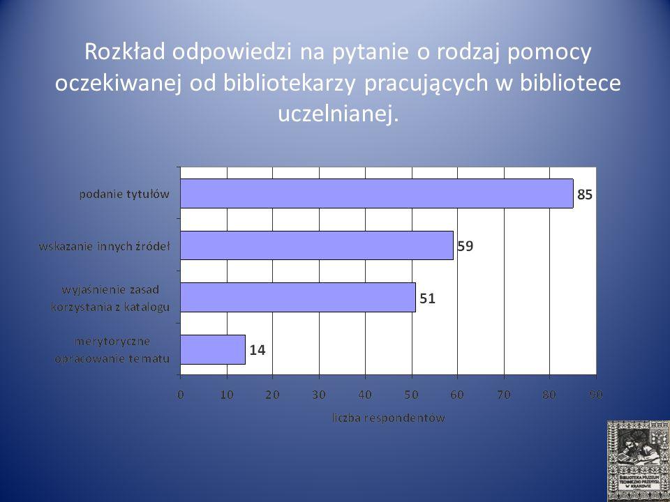 Rozkład odpowiedzi na pytanie o rodzaj pomocy oczekiwanej od bibliotekarzy pracujących w bibliotece uczelnianej.