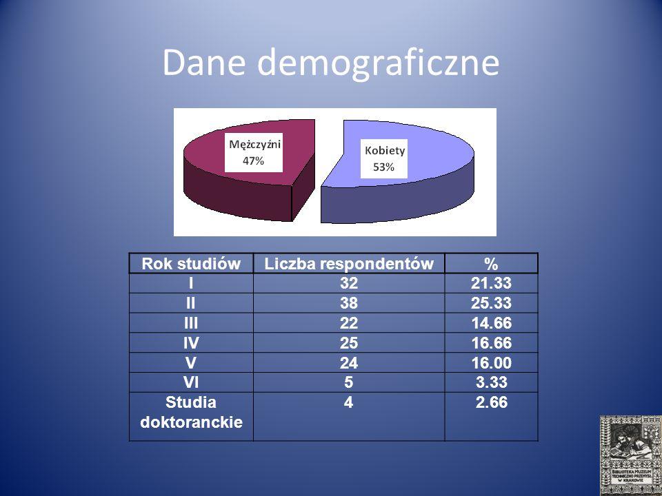 Dane demograficzne Rok studiów Liczba respondentów % I 32 21.33 II 38