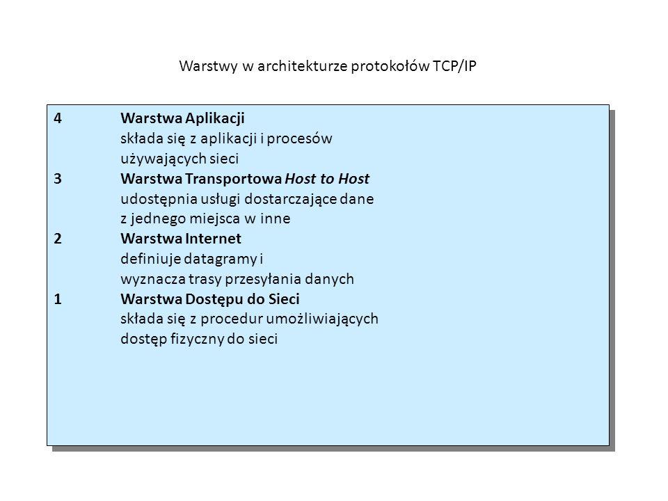 Warstwy w architekturze protokołów TCP/IP