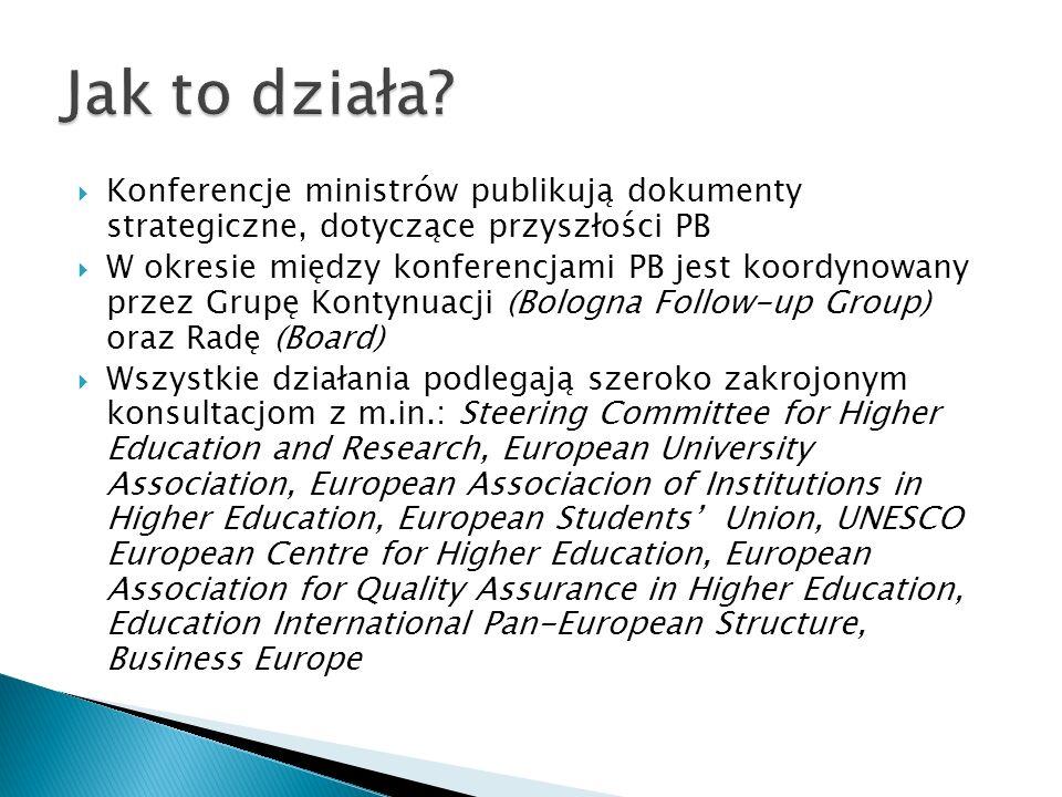 Jak to działa Konferencje ministrów publikują dokumenty strategiczne, dotyczące przyszłości PB.