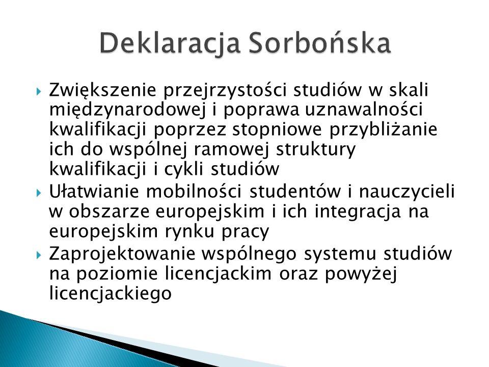 Deklaracja Sorbońska