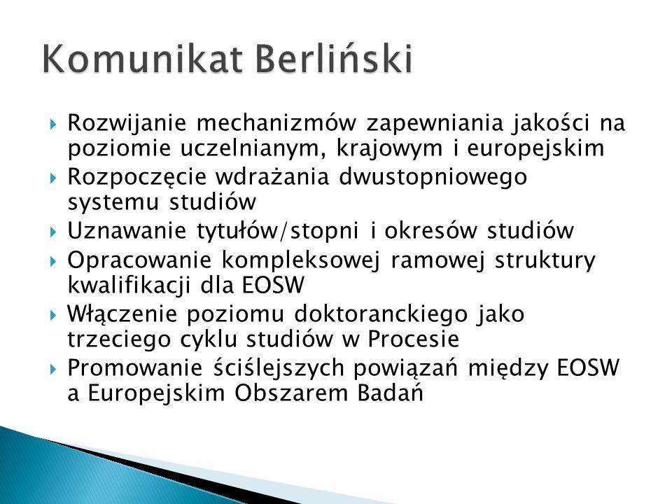 Komunikat BerlińskiRozwijanie mechanizmów zapewniania jakości na poziomie uczelnianym, krajowym i europejskim.
