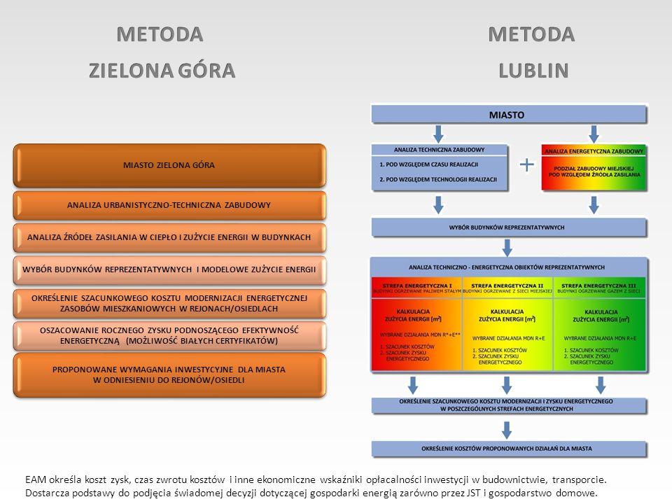METODA METODA ZIELONA GÓRA LUBLIN