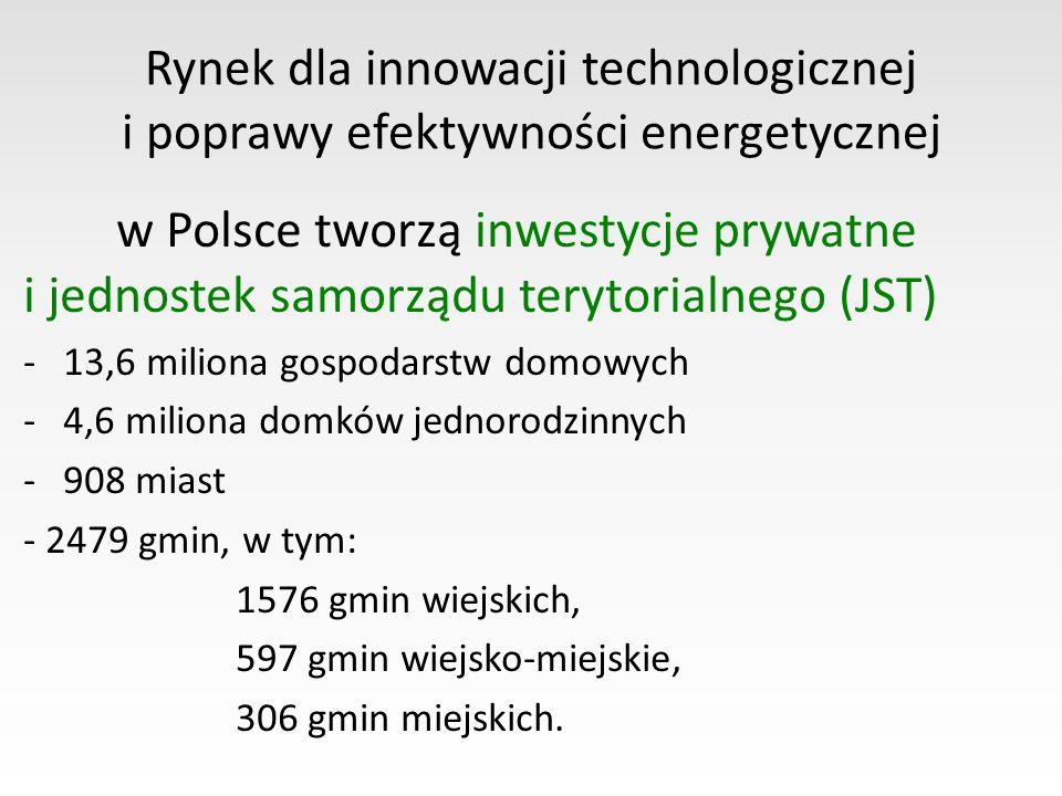 Rynek dla innowacji technologicznej i poprawy efektywności energetycznej