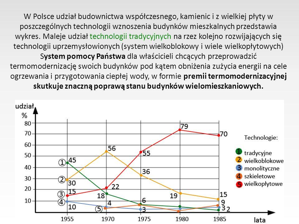 W Polsce udział budownictwa współczesnego, kamienic i z wielkiej płyty w poszczególnych technologii wznoszenia budynków mieszkalnych przedstawia wykres.