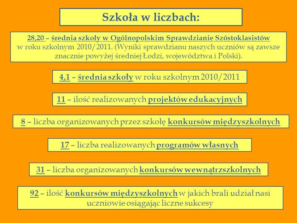 28,20 – średnia szkoły w Ogólnopolskim Sprawdzianie Szóstoklasistów