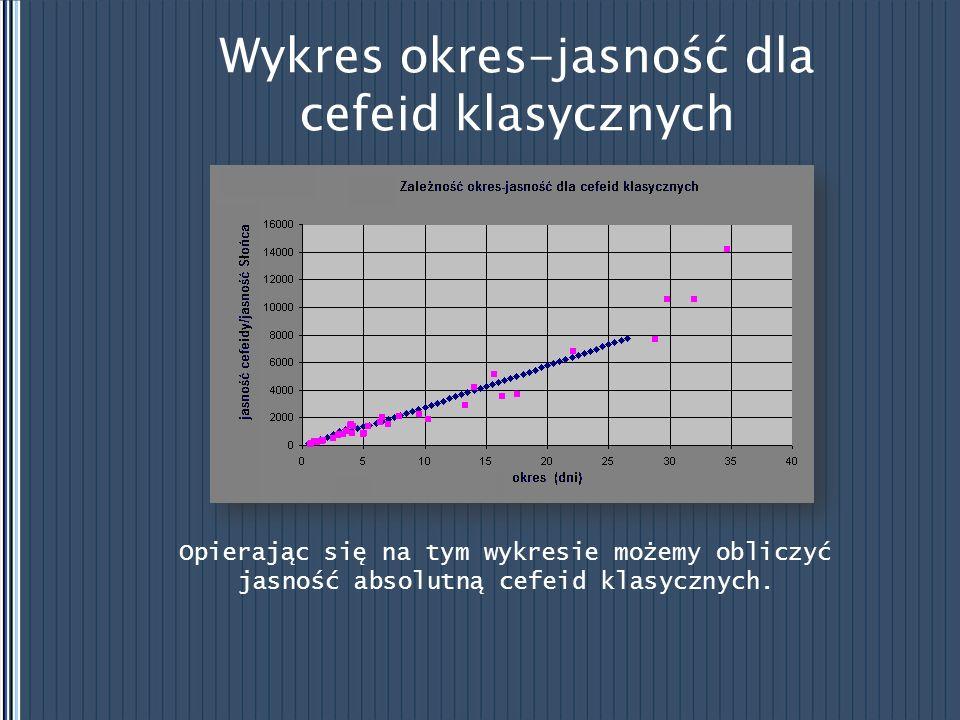 Wykres okres-jasność dla cefeid klasycznych