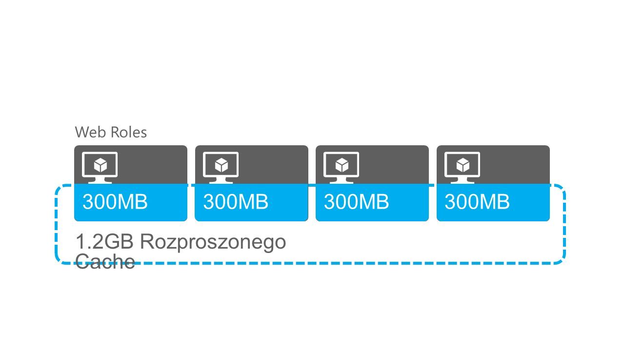 distributed cache Web Roles 300MB 1.2GB Rozproszonego Cache