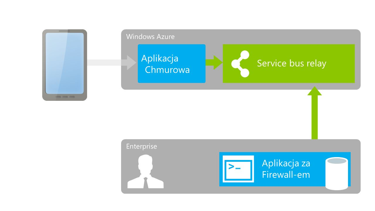 Aplikacja Chmurowa Service bus relay Aplikacja za Firewall-em Internet