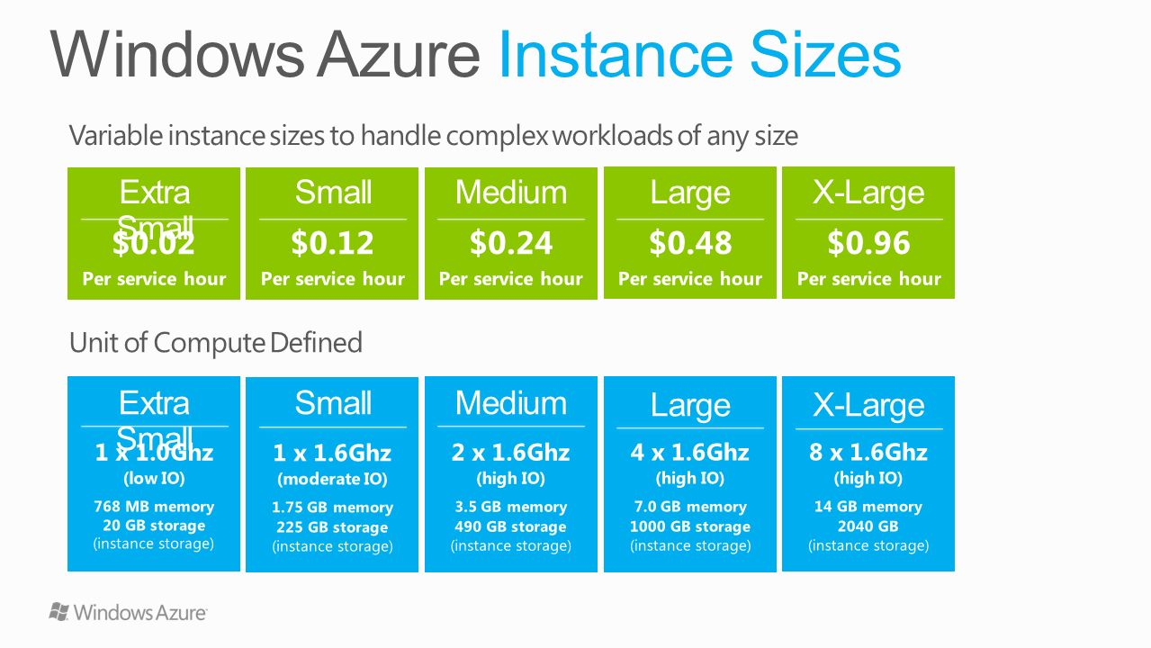 Windows Azure Instance Sizes