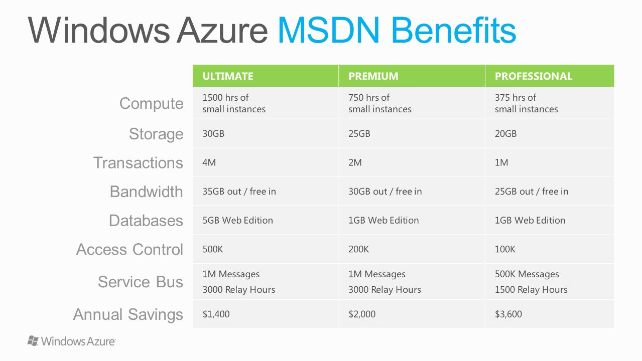 Windows Azure MSDN Benefits
