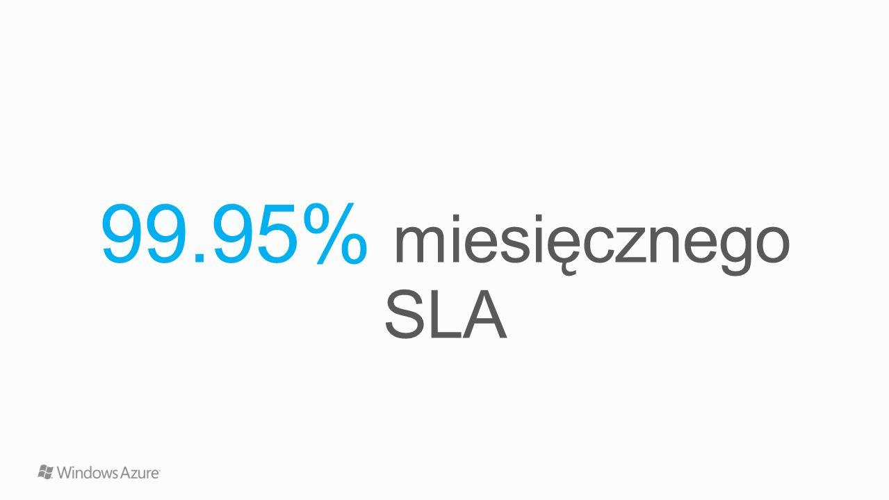 99.95% miesięcznego SLA