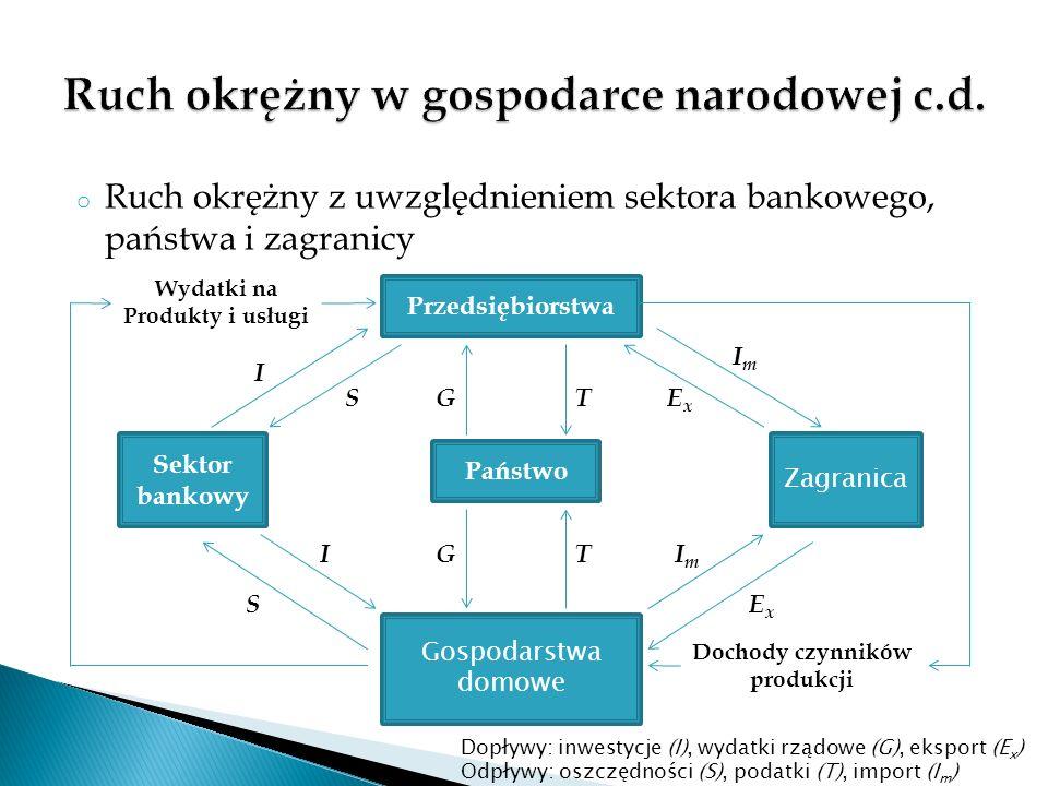 Ruch okrężny w gospodarce narodowej c.d.