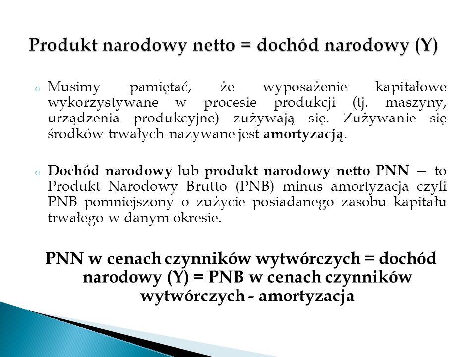 Produkt narodowy netto = dochód narodowy (Y)
