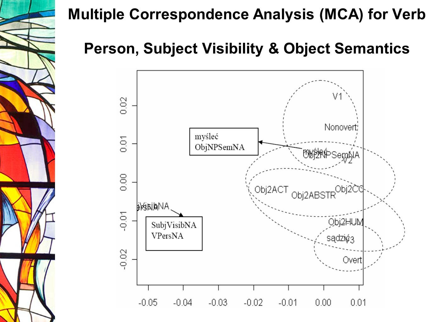Multiple Correspondence Analysis (MCA) for Verb Person, Subject Visibility & Object Semantics