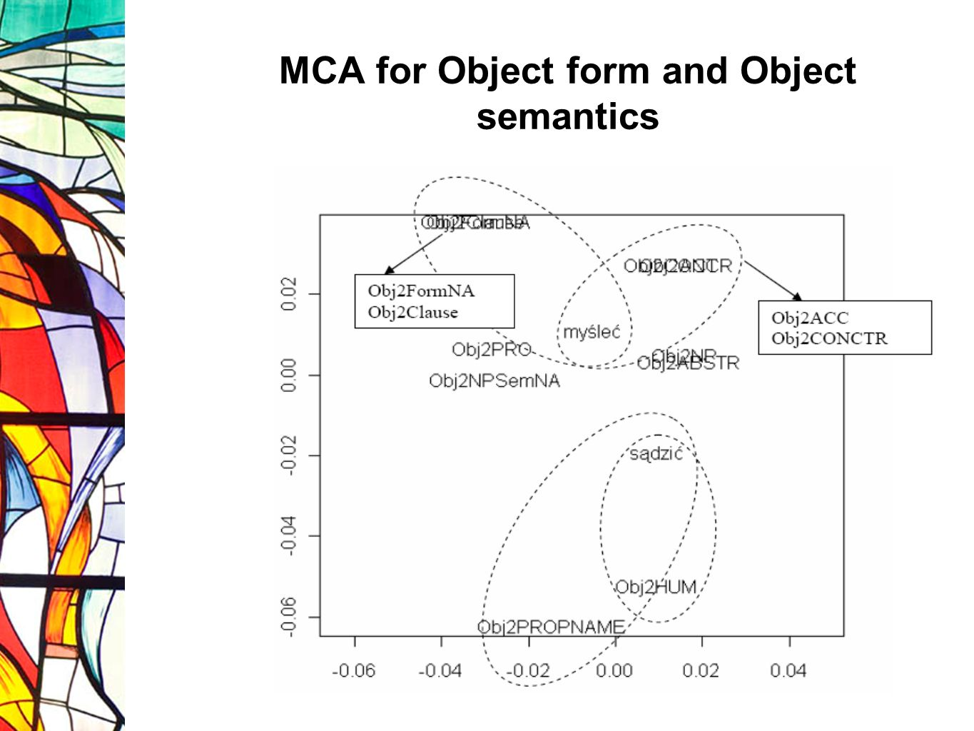 MCA for Object form and Object semantics