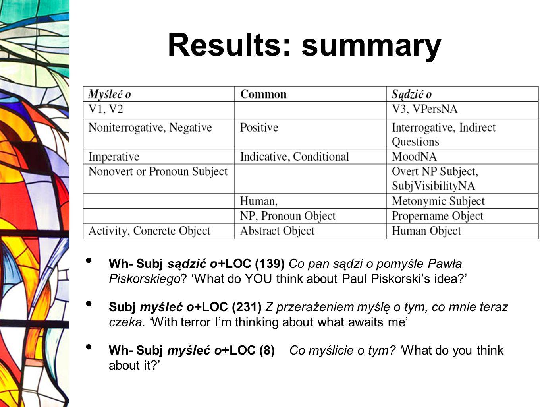 Results: summary Wh- Subj sądzić o+LOC (139) Co pan sądzi o pomyśle Pawła Piskorskiego 'What do YOU think about Paul Piskorski's idea '