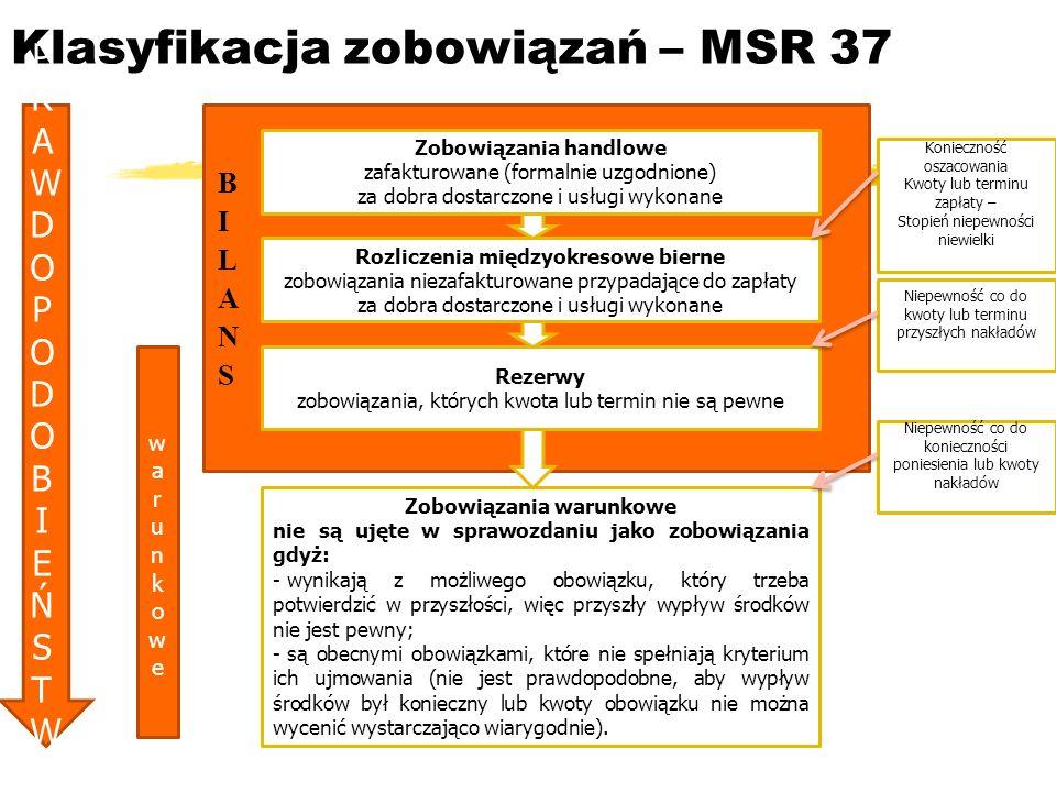 Klasyfikacja zobowiązań – MSR 37