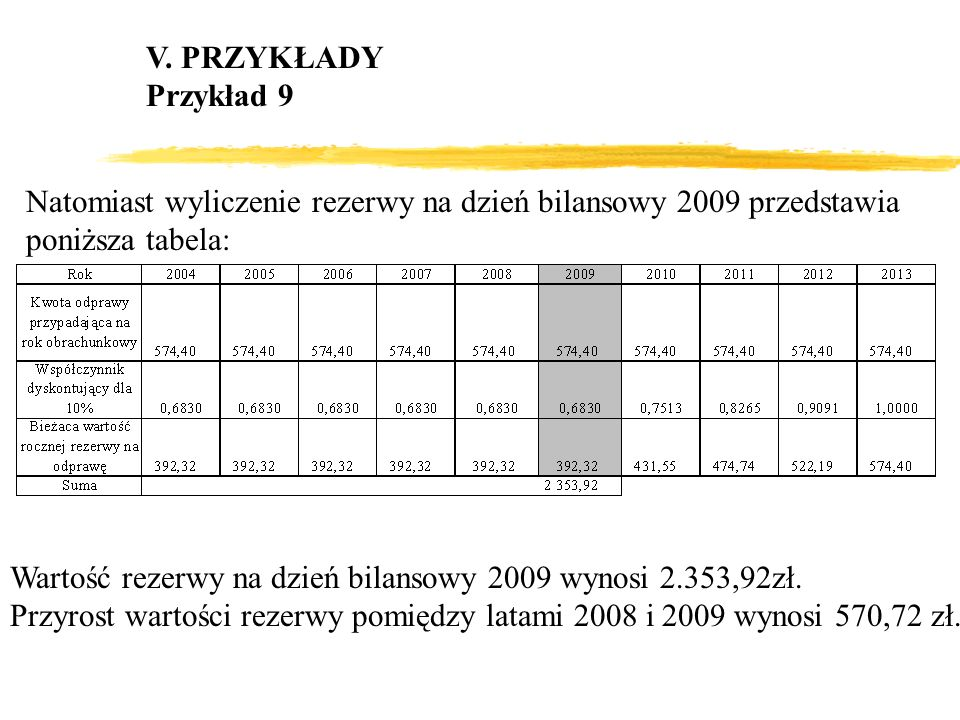 V. PRZYKŁADYPrzykład 9. Natomiast wyliczenie rezerwy na dzień bilansowy 2009 przedstawia poniższa tabela: