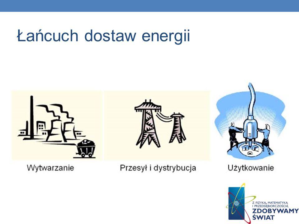 Łańcuch dostaw energii