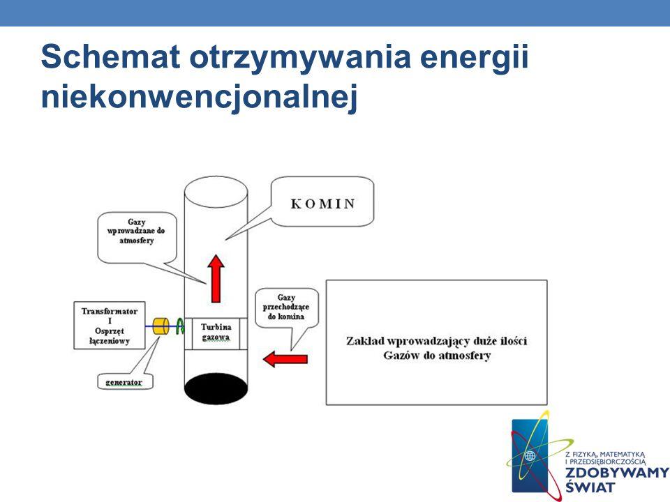 Schemat otrzymywania energii niekonwencjonalnej