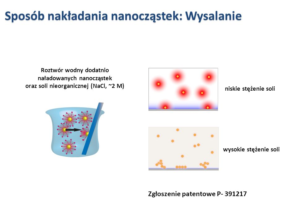 Sposób nakładania nanocząstek: Wysalanie
