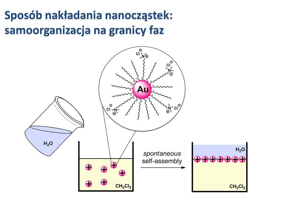 Sposób nakładania nanocząstek: