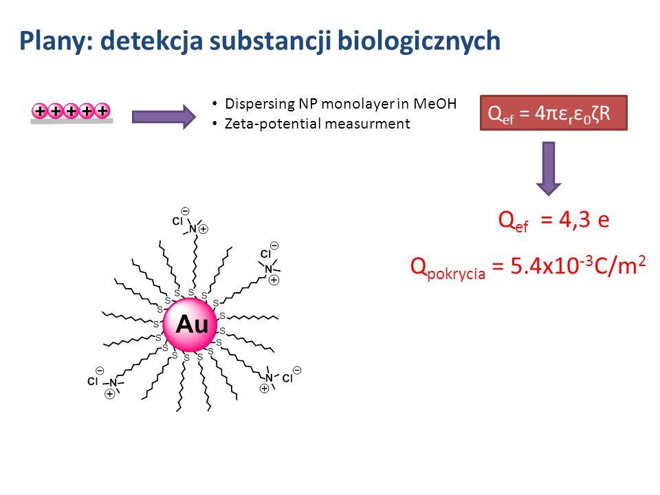 Plany: detekcja substancji biologicznych