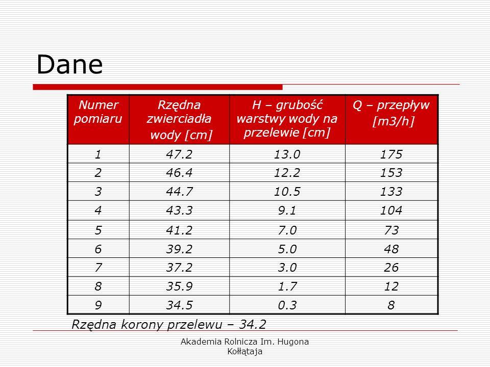 Dane Rzędna korony przelewu – 34.2 Numer pomiaru Rzędna zwierciadła