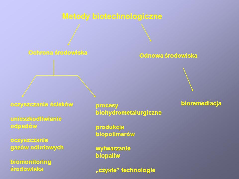 Metody biotechnologiczne