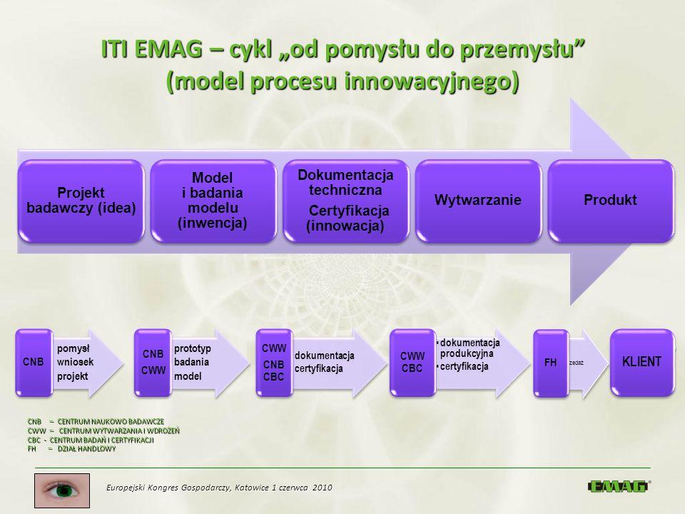 """ITI EMAG – cykl """"od pomysłu do przemysłu (model procesu innowacyjnego)"""