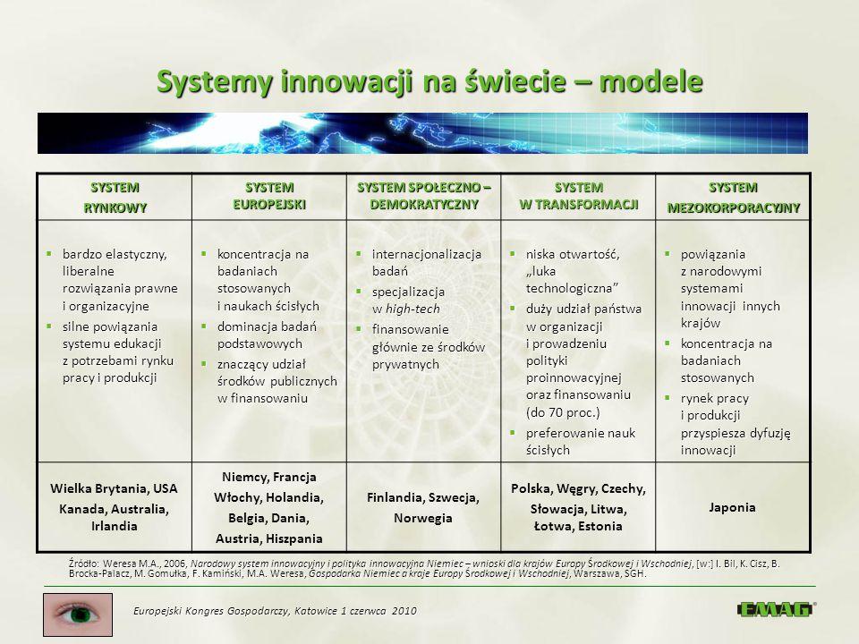 Systemy innowacji na świecie – modele