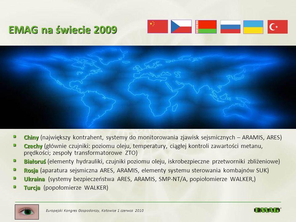 EMAG na świecie 2009 Chiny (największy kontrahent, systemy do monitorowania zjawisk sejsmicznych – ARAMIS, ARES)