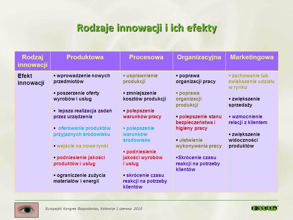 Rodzaje innowacji i ich efekty