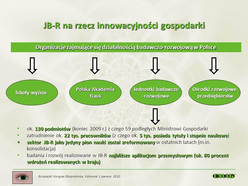 JB-R na rzecz innowacyjności gospodarki