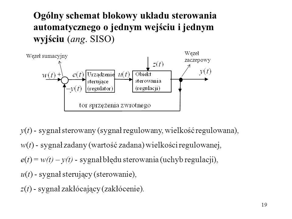 Ogólny schemat blokowy układu sterowania automatycznego o jednym wejściu i jednym wyjściu (ang. SISO)