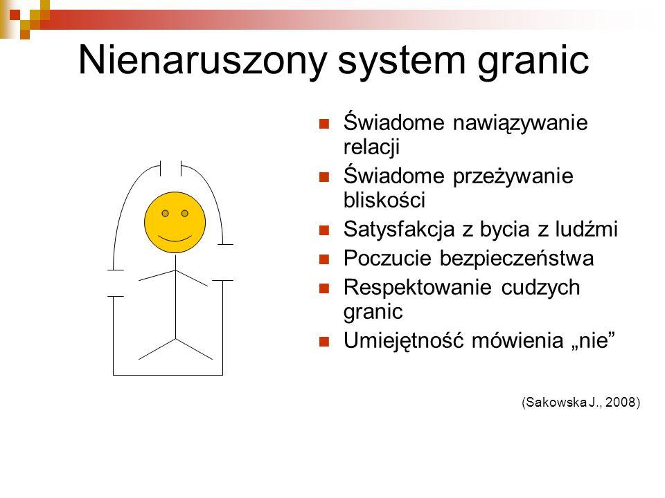 Nienaruszony system granic