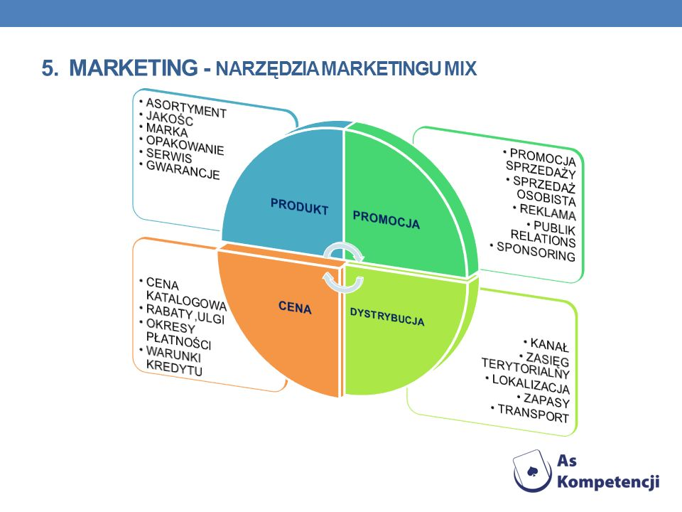 5. Marketing - narzędzia marketingu mix