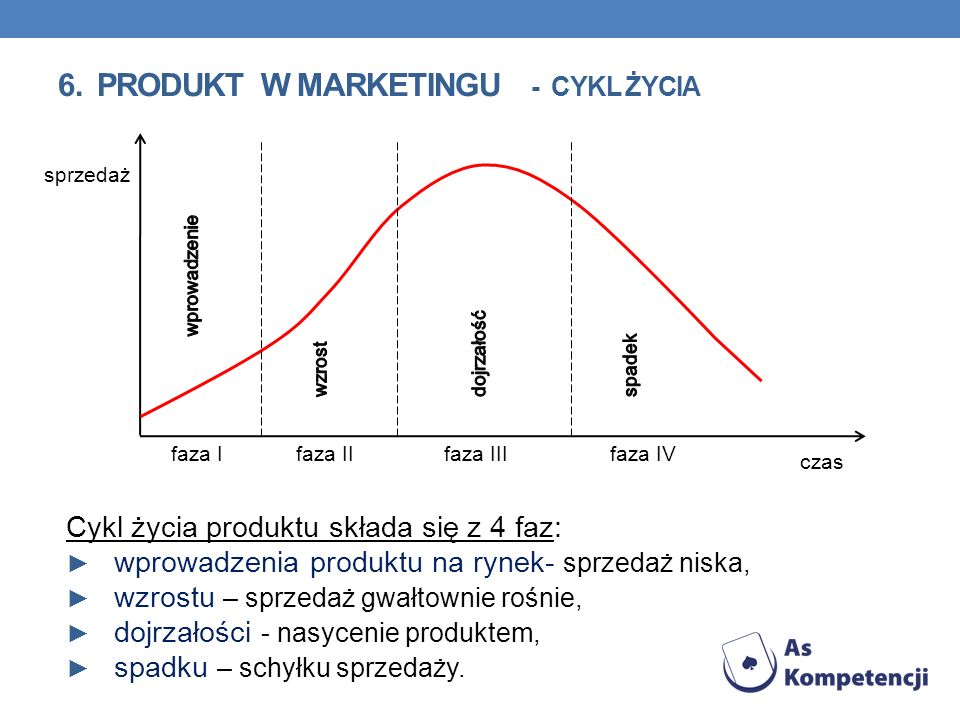 6. PRODUKT w marketingu - cykl życia
