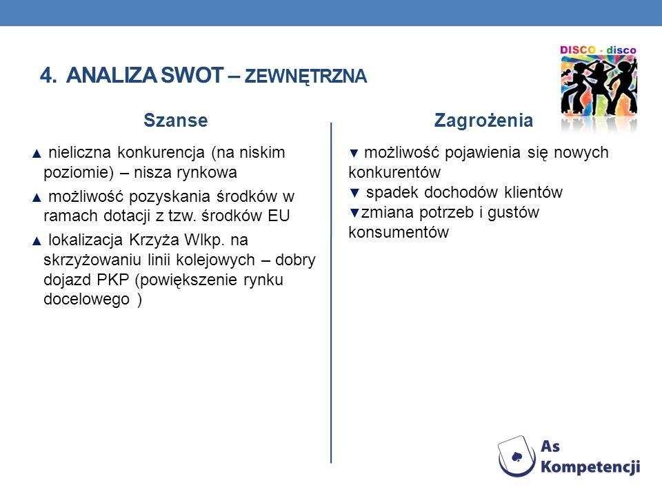 4. Analiza SWOT – zewnętrzna