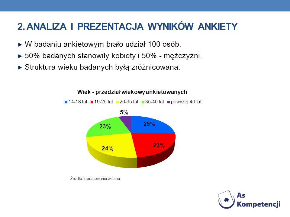 2. Analiza i prezentacja wyników ankiety