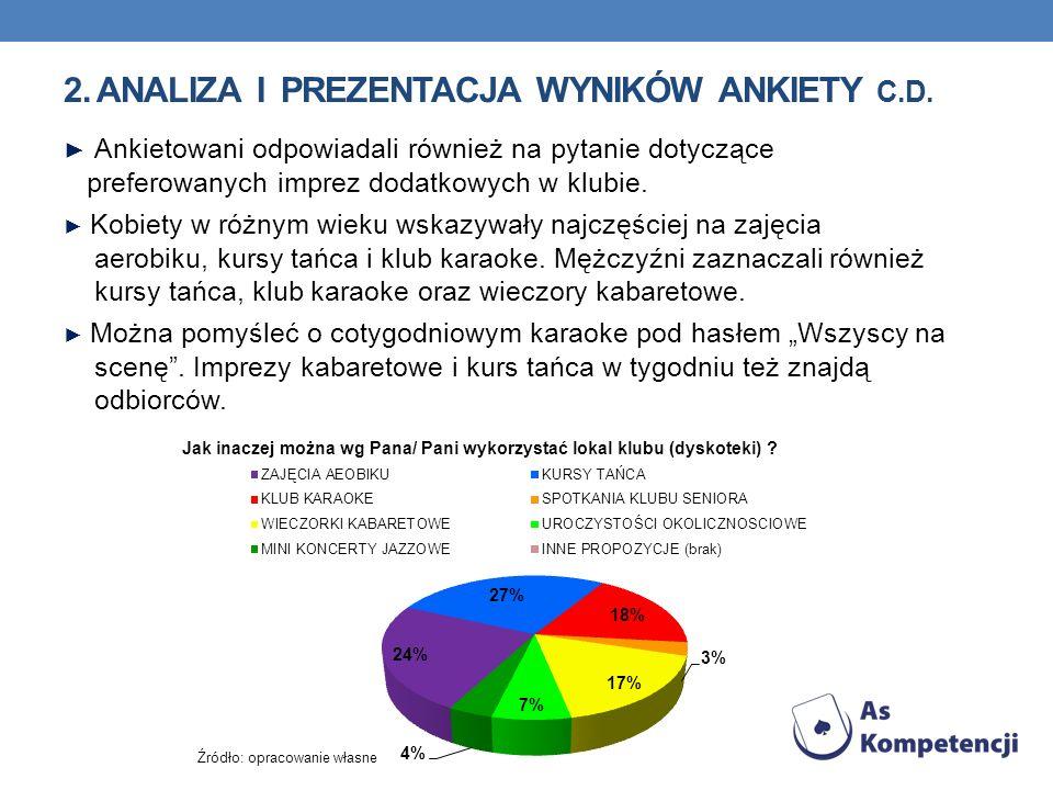 2. Analiza i prezentacja wyników ankiety c.d.
