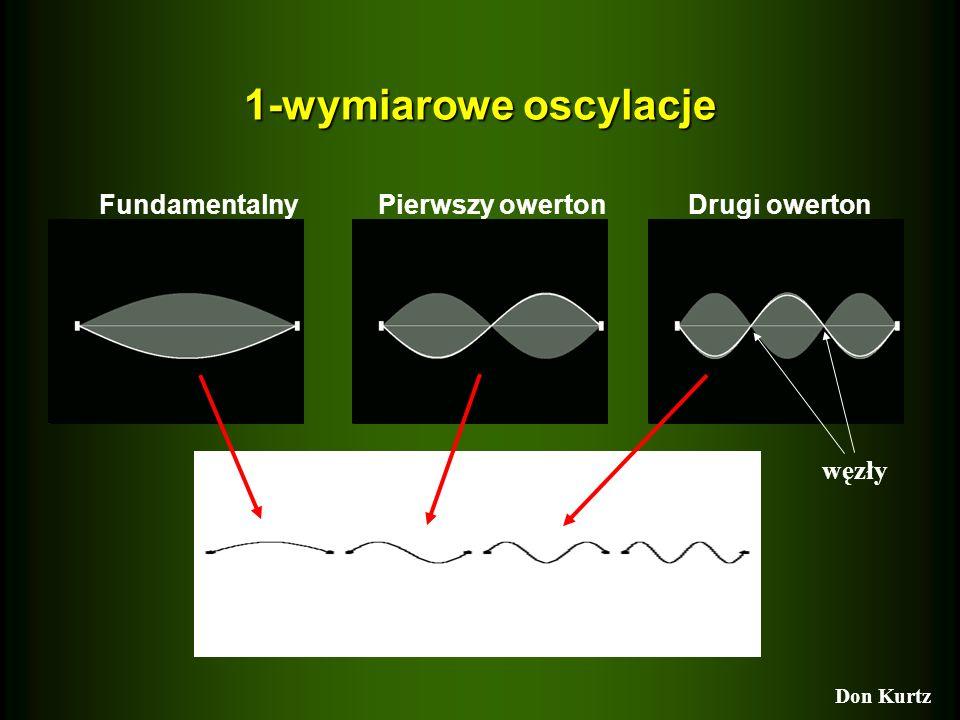1-wymiarowe oscylacje Fundamentalny Pierwszy owerton Drugi owerton