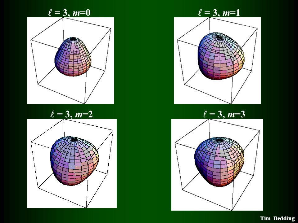  = 3, m=0  = 3, m=1  = 3, m=2  = 3, m=3.