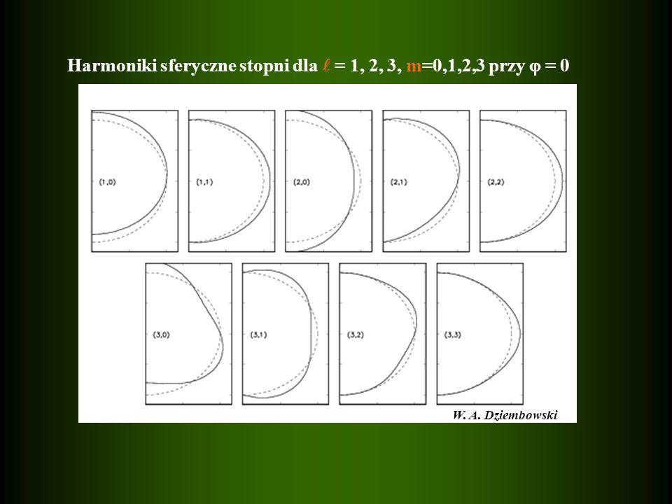 Harmoniki sferyczne stopni dla  = 1, 2, 3, m=0,1,2,3 przy  = 0