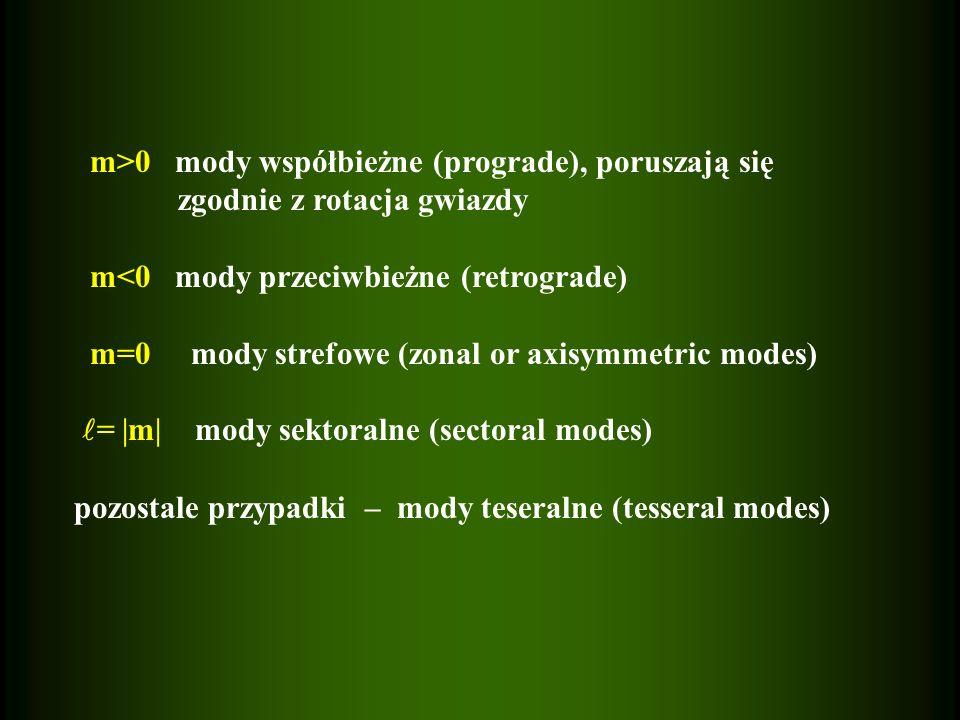 m>0 mody współbieżne (prograde), poruszają się