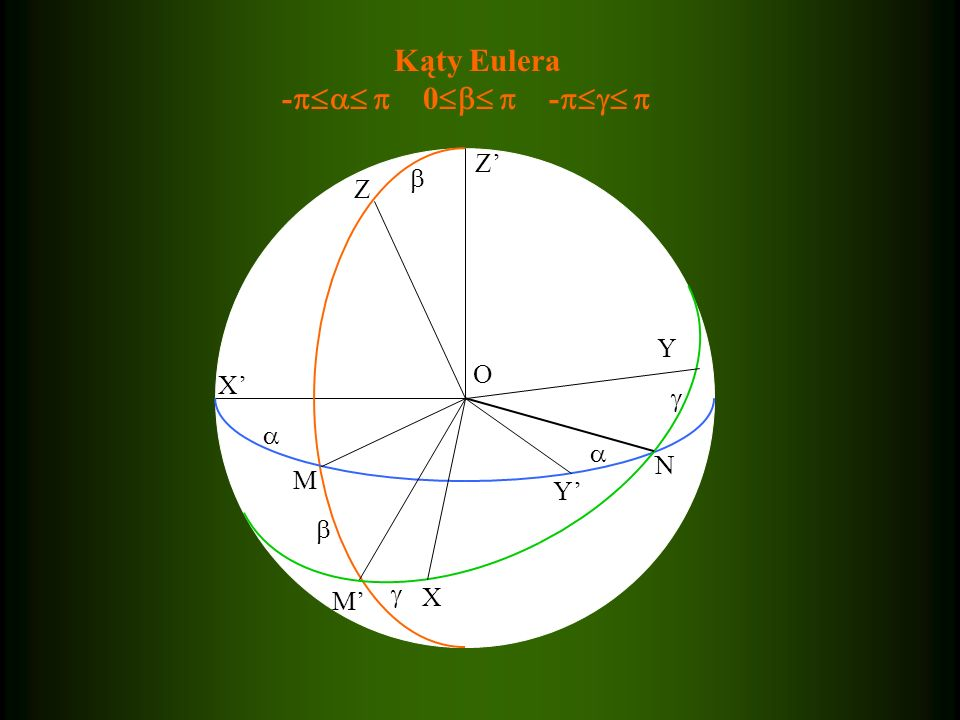 Kąty Eulera -  0  -  Z' Z  Y O X' Y' M N X M'  