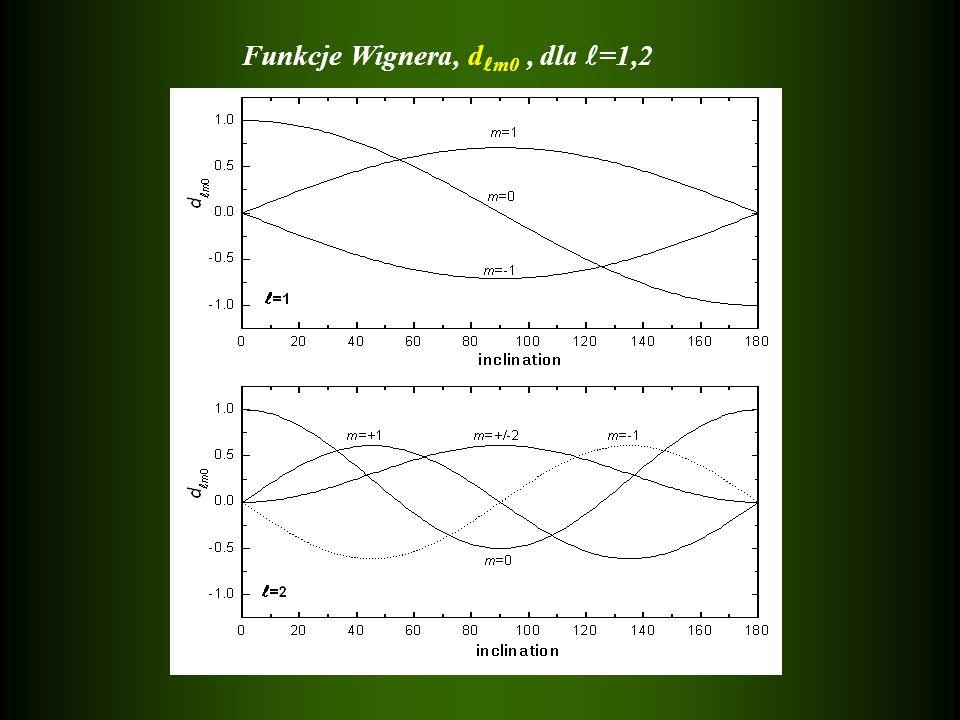 Funkcje Wignera, dm0 , dla =1,2